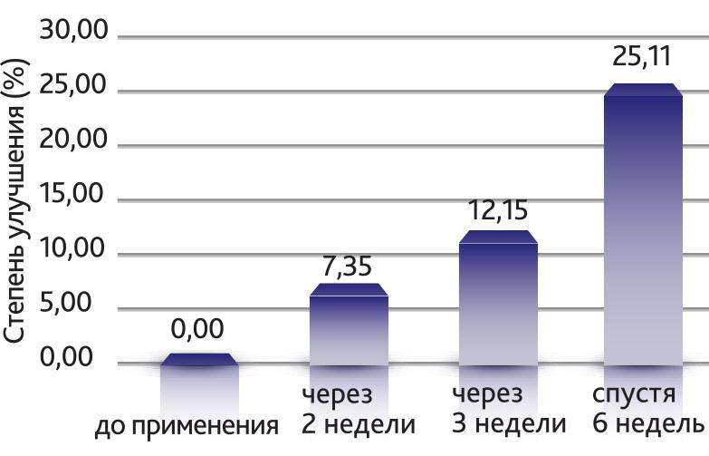 Степень улучшение уровня кожного сала